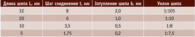 Таблица 1. Рекомендуемые параметры зубчатых клеевых соединений