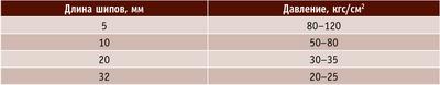 Таблица 2. Режимы сращивания по длине на зубчатые шипы
