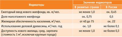 Таблица 1. индикаторы жилищного строительства