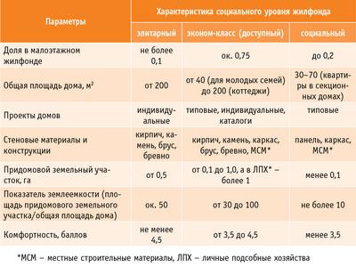 Таблица 2. основные параметры нового малоэтажного жилфонда в РФ