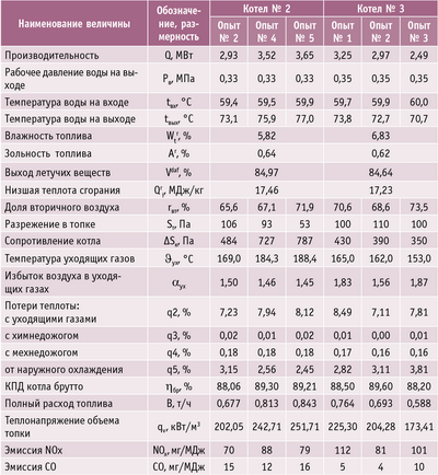 Таблица. Результаты испытаний котлоагрегатов, п. Катунино