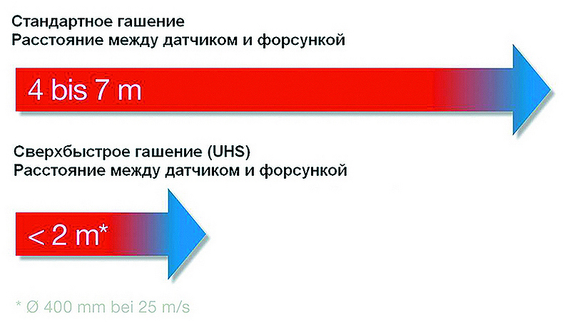 Рис. 6. Автоматическая система сверхбыстрого гашения BS7-UHS