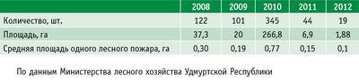 Таблица. Сравнительный анализ лесных пожаров в 2008–2012 годах
