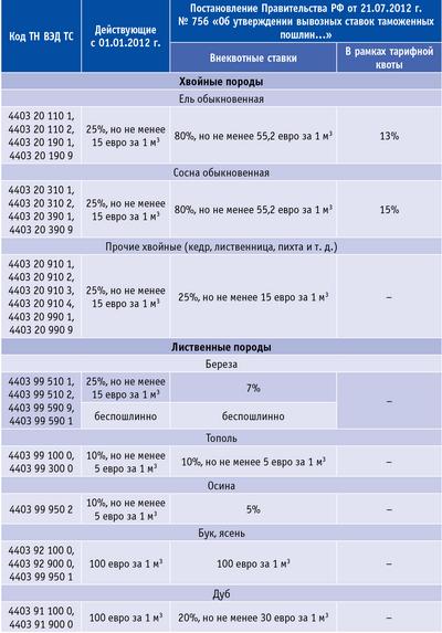 Таблица 1. Ставки вывозных таможенных пошлин на необработанные лесоматериалы