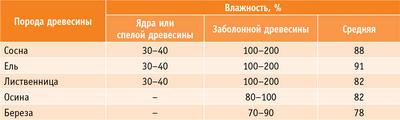 Таблица 1. Влажность свежесрубленной древесины