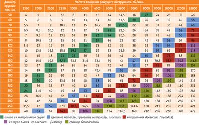 Таблица 2. Рекомендуемые скорости резания при пилении круглыми пилами разных материалов, м/с