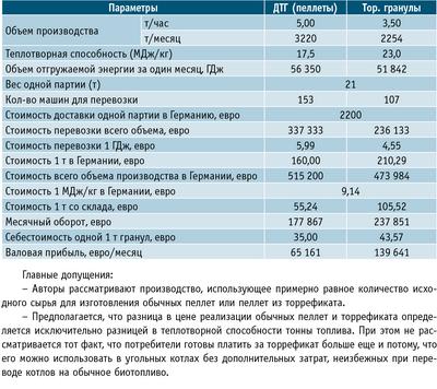 Таблица. Анализ рентабельности производства торрефиката