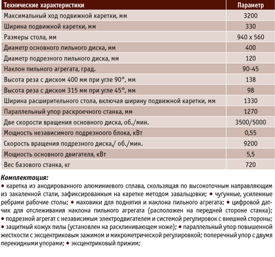 Таблица 2. Технические характеристики раскроечных станков Casadei SC 40 P