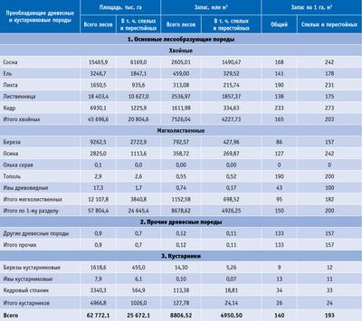 Посмотреть в PDF-версии журнала. Таблица. Породный состав лесов Иркутской области (по данным Агентства лесного хозяйства Иркутской области)