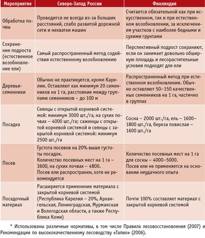 Таблица 1. Традиционные способы возобновления леса*