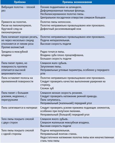 Таблица 2. Проблемы при пилении древесины
