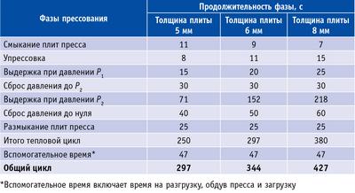 Таблица 1. Циклограмма прессования тонких ДВП сухого способа производства