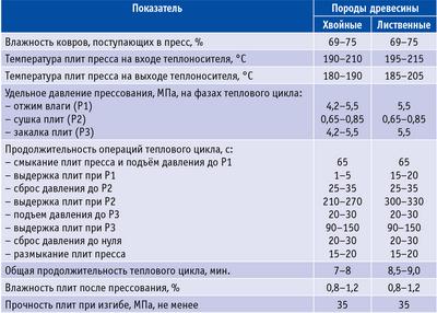 Таблица 2. Технологический режим прессования твердых ДВП мокрого способа производства толщиной 3,2 мм при ширине ковра 1830 мм