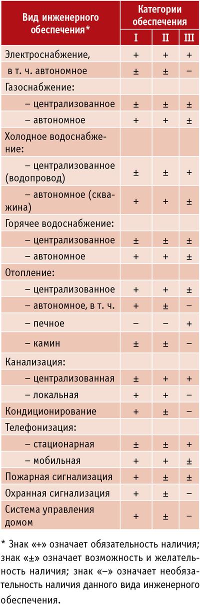Таблица 3. Категории инженерного обеспечения малоэтажных жилых зданий