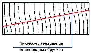 Рис. 2. Схема склеивания обработанных брусков клиновидного сечения, полученных сразу после раскроя бревна