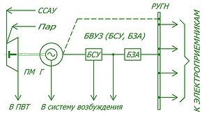 Рис. 1. Электротепловая схема включения паромашинного электроагрегата в состав котельной лесопромышленного предприятия