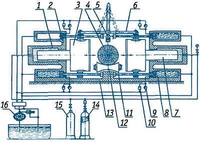 Рис. 4. Принципиальная схема работающего на сжатом газе устройства для импульсного резания древесины по схеме III с поступательно движущимся ножом
