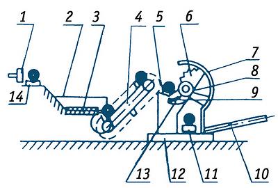 Рис. 6. Устройство для разделки лесоматериалов с поперечной подачей ДО-35
