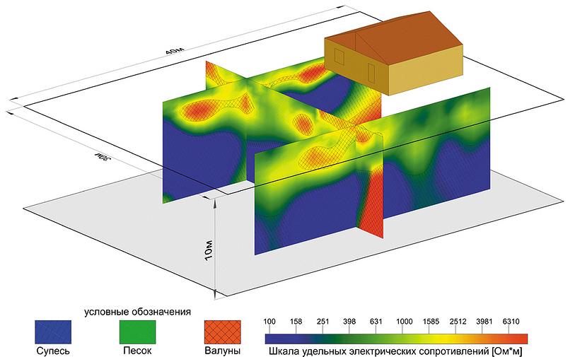 Рис. 2. Трехмерная геоэлектрическая модель участка