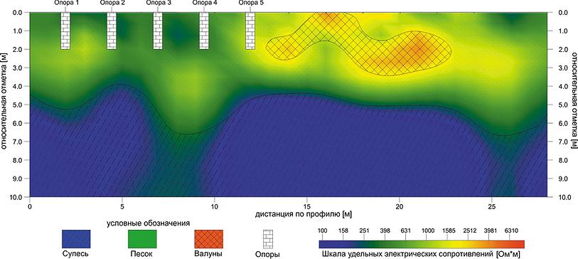 Рис. 3. Геоэлектрический разрез с положением предполагаемых опор сооружения