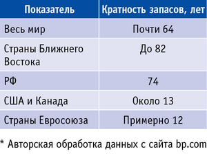 Таблица 1. Кратность запасов газа на конец 2011 года*