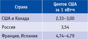 Таблица 2. Стоимость электроэнергии, вырабатываемой из природного газа, 2010 год