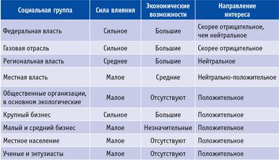 Таблица 3. Интересы различных социально-экономических групп в России в развитии газогенерации