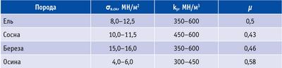Таблица 1. Значения μ, σ в.см и kу