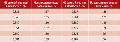 Таблица 1. Зависимость водопоглощения лиственницы сибирской от ее объемного веса