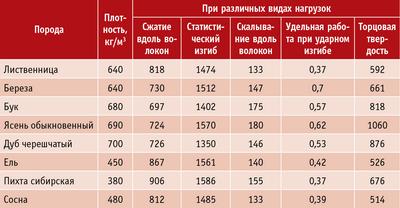 Таблица 2. Средние коэффициенты качества древесины