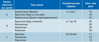 Таблица 2. Потребительские индексы и классы типов малоэтажных домов