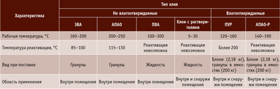 Посмотреть в PDF-версии журнала. Таблица 1. Характеристики клеев