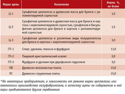 Таблица 1. Требования к качеству щепы по содержанию коры*