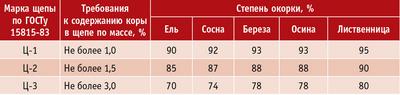 Таблица 2. Требования к степени окорки древесины для разных марок щепы