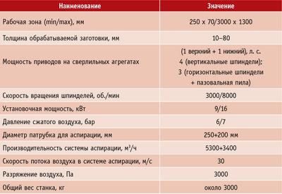 Таблица. Технические характеристики сверлильно-присадочного станка с ЧПУ Uniflex HP (производитель – компания SCM Group)
