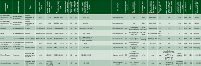 Посмотреть в PDF-версии журнала. Таблица. Токарно-копировальные станки различных производителей: токарно-фрезерный станок 1550, токарно-фрезерный станок 3500, СL-1201А, МС2035B, Beaver Сх1200(1), Multimatiс CNC V.1, Multimatiс SE/CC, автоматический токарный станок CBL-1150H, токарный станок с ЧПУ Centauro T-Star