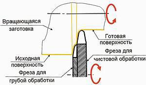 б – схема обработки на станке с фрезой, ось вращения которой параллельна оси заготовки
