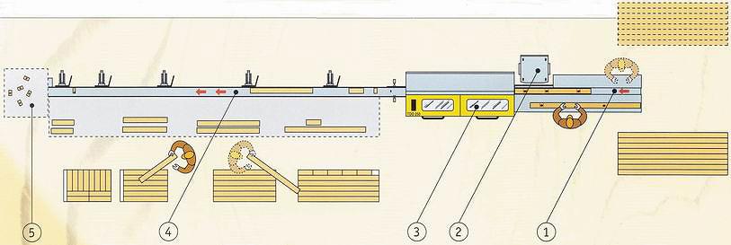 Рис. 5. Линия раскроя по длине с автоматическим станком с системой оптимизации
