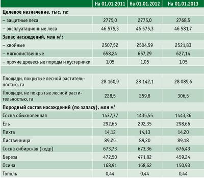 Таблица 1. Лесной фонд ХМАО – Югры в 2011–2013 годах