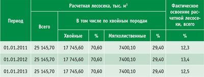 Таблица 2. Сведения о расчетной лесосеке ХМАО – Югры за 2011–2012 годы