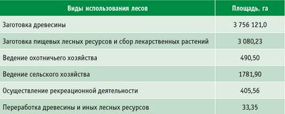 Таблица 3. Площадь лесного фонда ХМАО – Югры, переданная в аренду, по видам использования