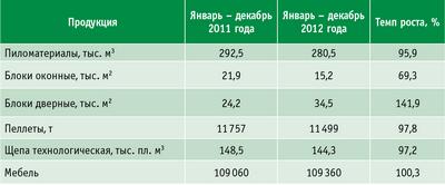 Таблица 1. Продукция деревообработки (основные виды продукции) ХМАО – Югры
