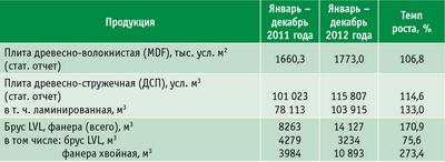 Таблица 2. Плитная промышленность ХМАО – Югры