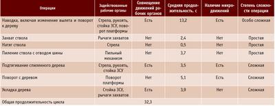 Посмотреть в PDF-версии журнала. Таблица 1. Характеристики операций цикла валки-пакетирования ВПМ ЛП-19