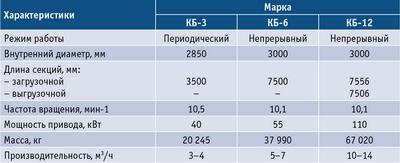 Таблица 2. Барабаны для окорки низкокачественной древесины длиной 0,75–1,2 м