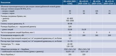 Посмотреть в PDF-версии журнала. Таблица 3. Технические характеристики двухсекционных окорочных барабанов АО «Петрозаводскмаш»