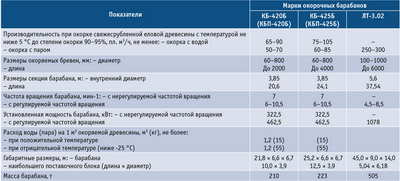 Посмотреть в PDF-версии журнала. Таблица 5. Технические характеристики односекционных окорочных барабанов АО «Петрозаводскмаш»