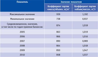 Таблица. Коэффициенты пересчета массы в объем судовых партий березовых балансов