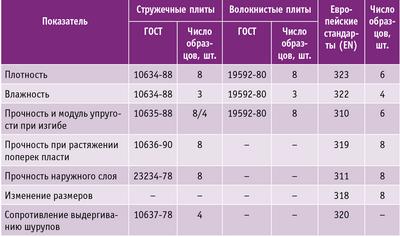 Таблица 1. Основные показатели и число образцов для испытаний древесных плит