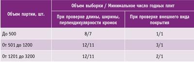 Таблица 2. Объемы выборки и минимальное число годных плит, при которых проверяемая партия принимается